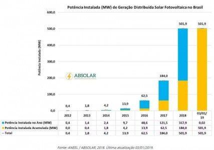 Cresce uso de energia solar fotovoltaica no Brasil