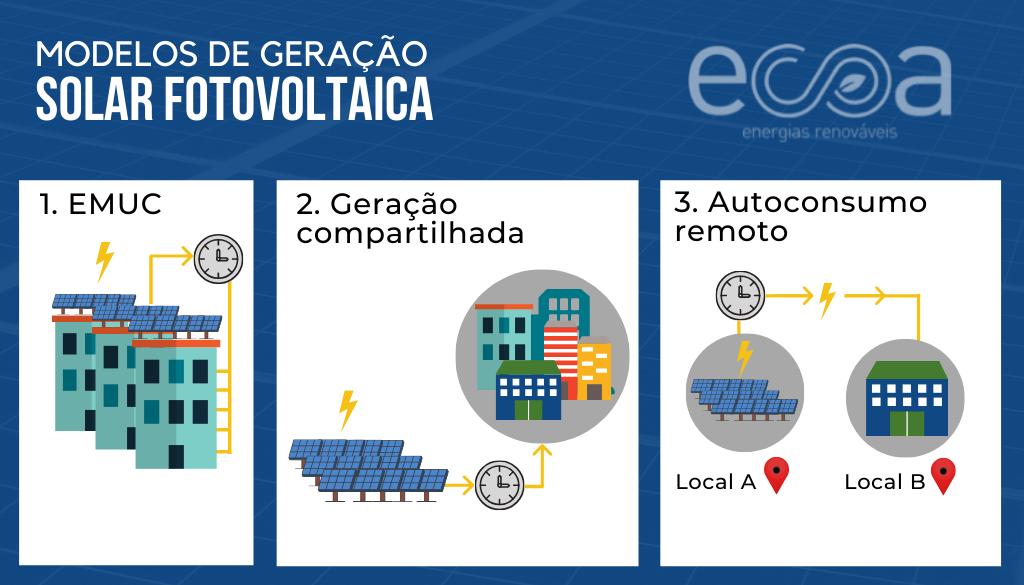 Modelos de geração solar fotovoltaica