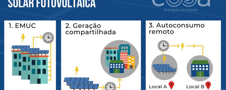Entenda quais são os modelos de geração de energia solar fotovoltaica disponíveis para você e sua empresa!