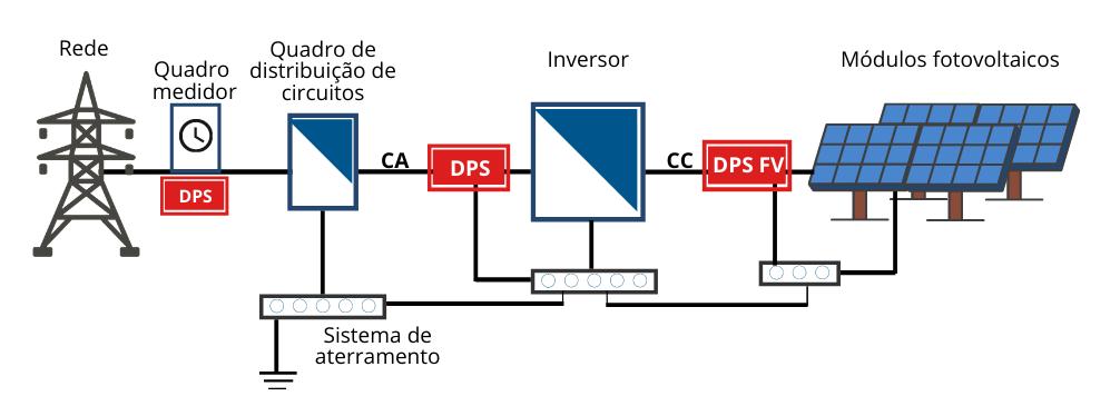 DPS proteção sistema fotovoltaico