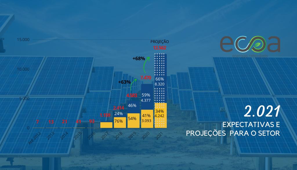 crescimento da energia fotovoltaica
