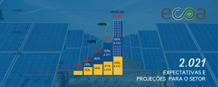 Energia solar fotovoltaica 2021: expectativa e projeções